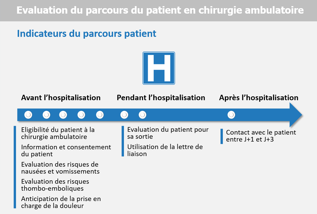 Qualité du parcours patient en chirurgie ambulatoire : huit indicateurs retenus par la HAS