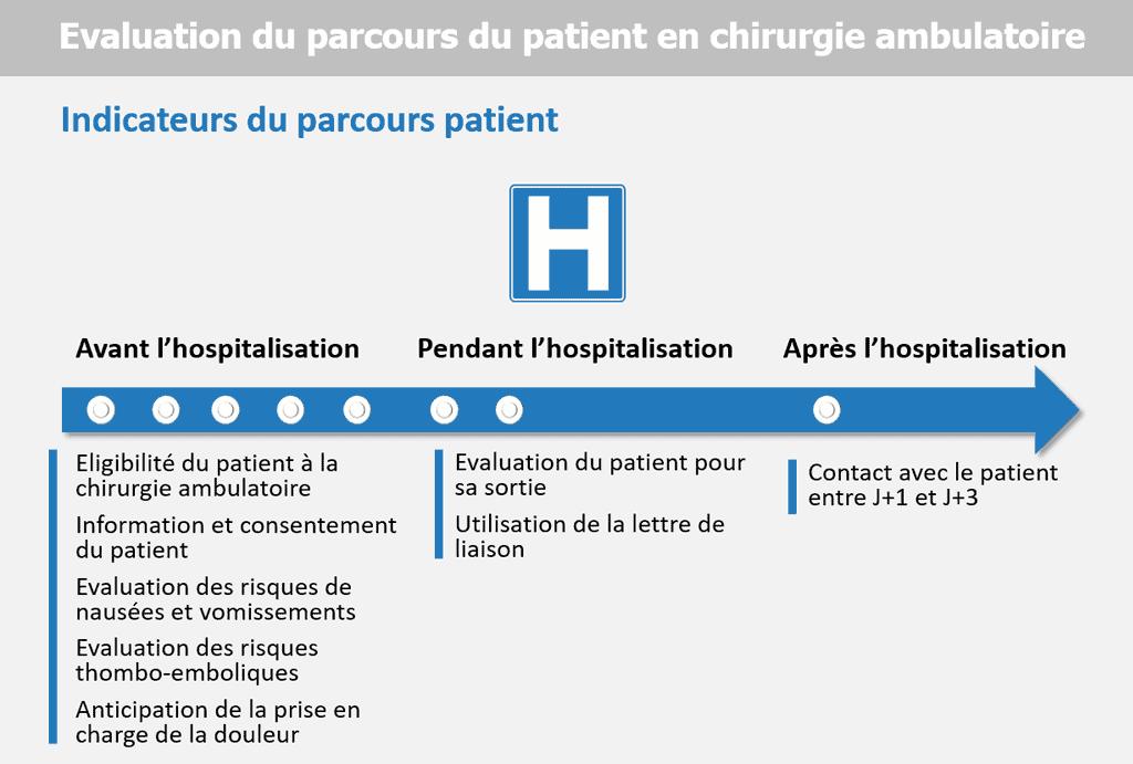 Qualité du parcours patient en chirurgie ambulatoire : huit indicateurs retenus par la HAS